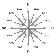 N.O.S.W. Himmelsrichtungen